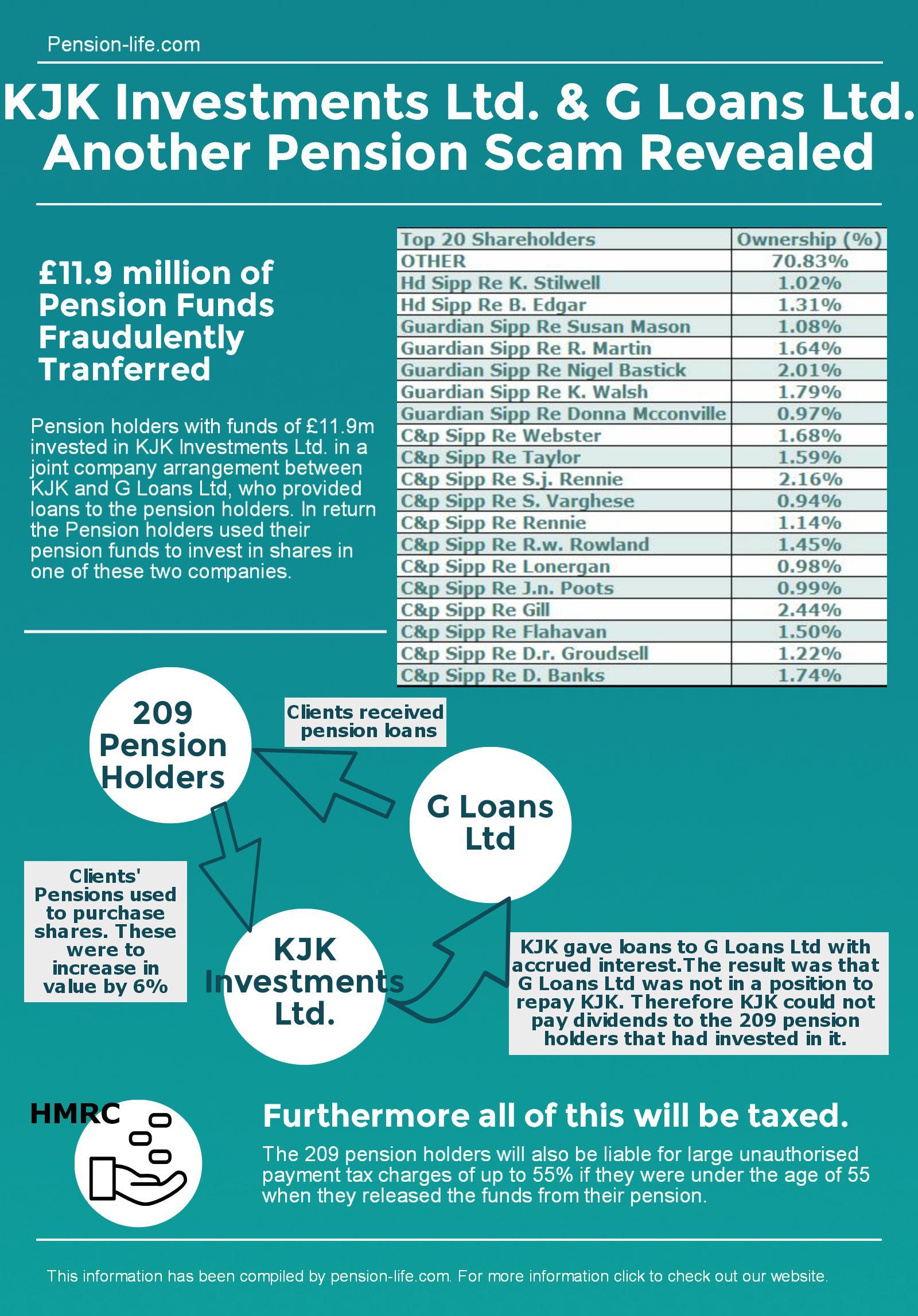 Pension Life Blog - G loans Kjk investment pension transfer scam - c&p sipp