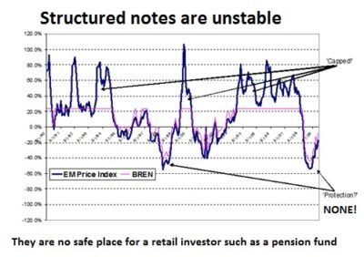 Avoid pension scams: pension life highlights the instability of structured notes using a graph. Structured notes are not safe for retail investors with pension funds because of this