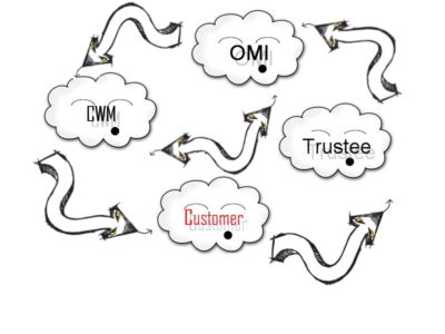 Pension Life blog - Customer of OMI had the blame passed back and forth - was it OMI, CWM, the trustee or the customers fault.