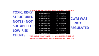Pension Life Blog - Pension scam - CWM scam was not regulated - 218 victims funds were placed in toxic risky structured notes - not suitable for low-risk clients - the CWM group lost 11 million GBP - over 52% of the original 21million GBP