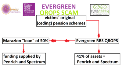 Pension Life blog - EVERGREEN RETIREMENT TRUST QROPS SCAM - Marazon Loan supplied by Penrich and Spectrum