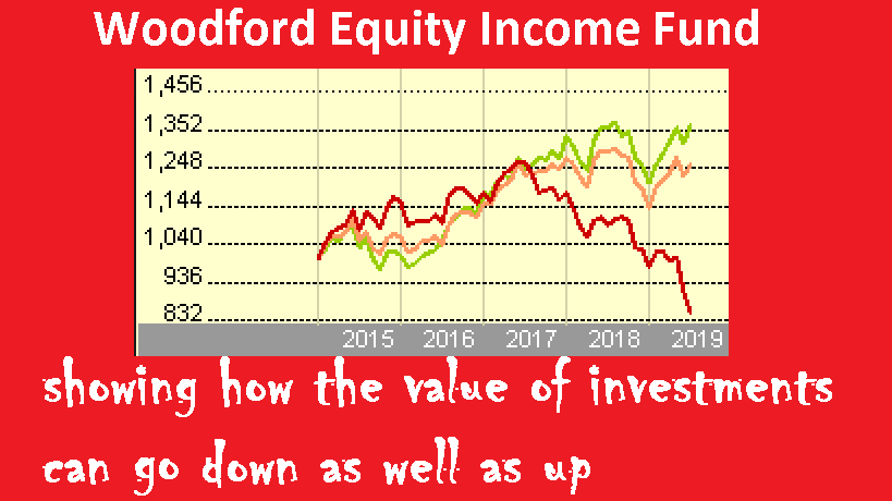 Woodford - right investment wrong investors?