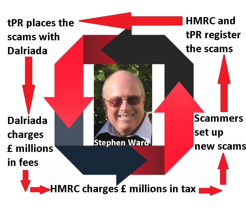 "Stephen Ward - well-known, serial pension scammer. The ""architect"" of the Ark scam and many others besides."